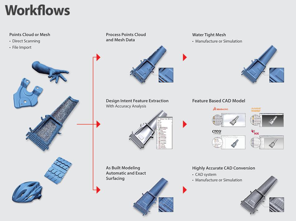 Scan-zu-CAD-Workflows mit LiveTransfer mit Geomagic DesignX